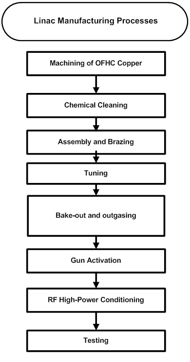 Linear accelerator manufacturing process flow chart or LINAC manufacturing accelerator