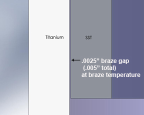 "Illustration showing .0025""braze gap between titanium and Stainless steel"