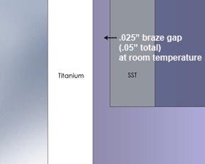 "Illustration showing .025""braze gap between titanium and Stainless steel"