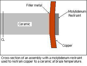 Cross section of an assembly with a molybdenum restrain used to restrain copper to a ceramic at braze temperature.