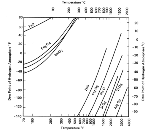 Metal-Metal Oxide Equilibria in H2/H20 Atmospheres